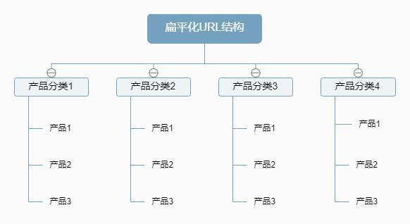 扁平化URL结构
