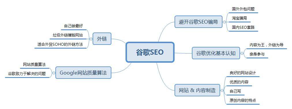 如何做好谷歌SEO